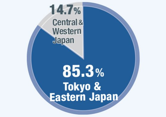 Most Domestic Visitors are  from Tokyo & Eastern Japan
