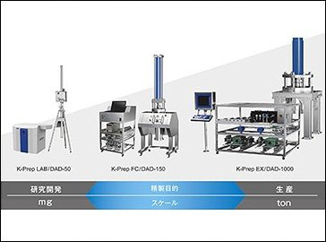 Preparative HPLC Systems/Columns